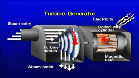 steam turbine generators store