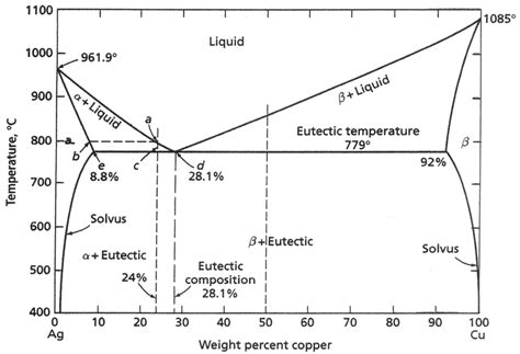 ag cu phase diagram figure 9 cu ag phase diagram the eutectic composition is