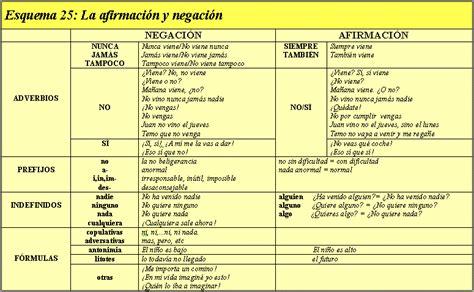 preguntas con negacion gramatica la entonaci 243 n y la 243 ptica tercera