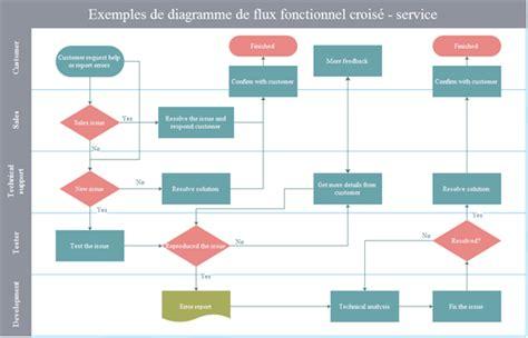 exemple de diagramme de processus visio modele organigramme processus document