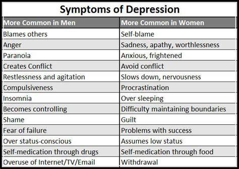 depression symptoms clinical depression signs and symptoms and how to diagnose and treat