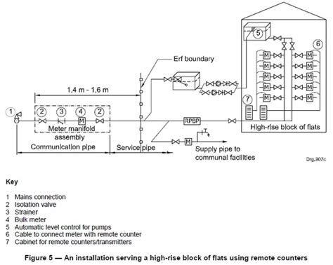 layout of water supply in buildings how does water distribution work in high rise buildings