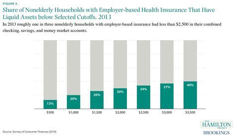 Major Medical Health Insurance Companies   44billionlater