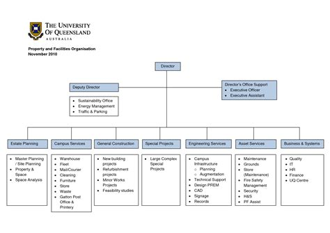 construction flow chart template construction organizational chart template construction