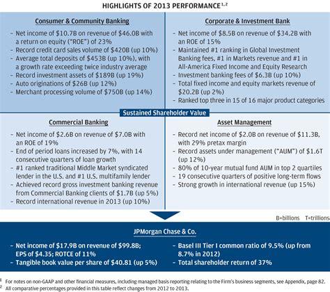 jpmorgan bank careers jp financial analyst description great