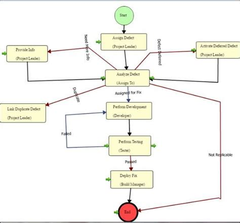 defect workflow alm defect management software issue tracking reporting