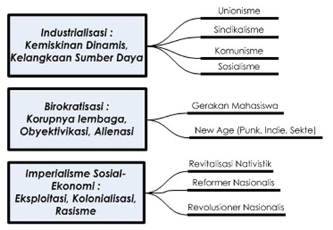 Anatomi Konflik Politik Di Indonesia gerakan mahasiswa indonesia sebagai gerakan sosial dalam sejarah politik indonesia seta basri