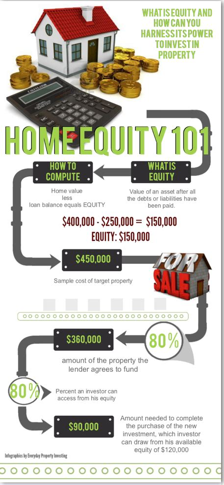 how to use home equity to buy another house using your home equity to buy another house 28 images best equities money finance