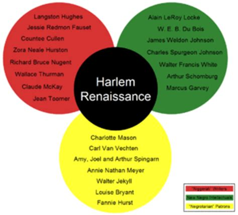 themes of literature during the harlem renaissance heroes of the harlem renaissance task