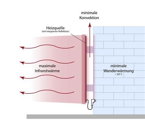 aufbau infrarotheizung infrarotheizungen magma magmaheizung