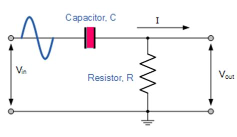 explain various types of high pass filters electronics post