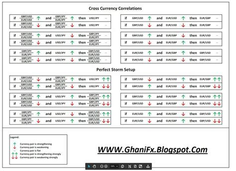 forex pairs correlation table currency pairs correlation indicator fxghani trading