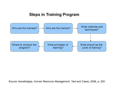 Course On Resources What You Should by Appraising And Managing Performance Ppt
