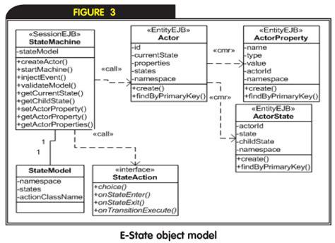 xml state machine e state 企业级状态机 uml软件工程组织 火龙果软件