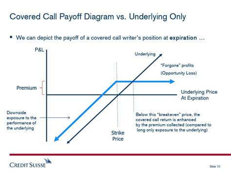 covered call diagram covered call
