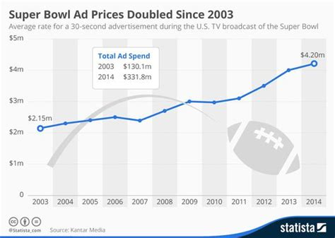 12 companies that spend the most on advertising naibuzz the most expensive 30 seconds on tv cost of a super bowl