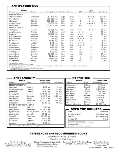 Liver Detox Interactions With Psychiatric Medications by Reference Medication Chart 2 Of 2 Therapy Tools