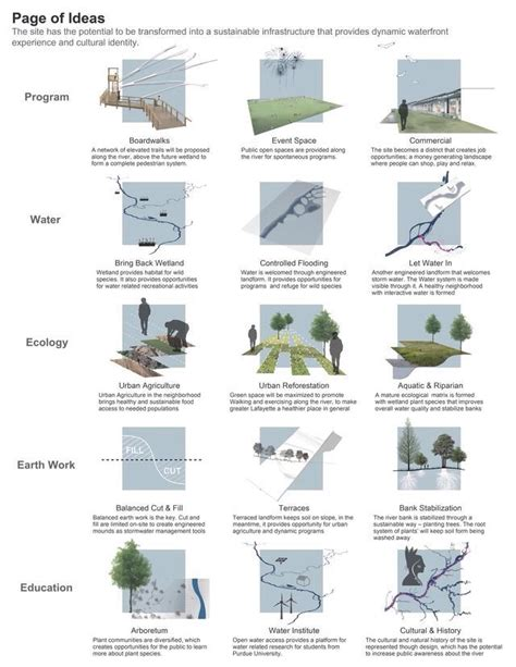 layout and landscape planning theories 25 best ideas about landscape architecture model on