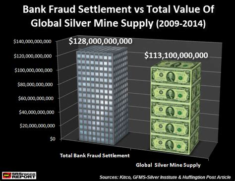 must see chart major bank fraud adds up to a lot of