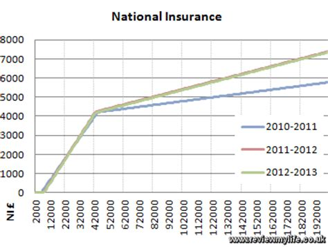 National Insurance Letters And Rates 2012 2013 Uk Tax Graphs For Income Tax And Ni
