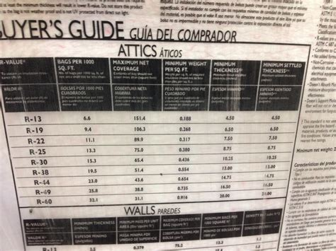 Attic Cat Insulation Coverage Chart ? Attic Ideas