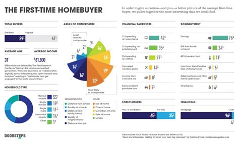 Infographic Figuring Out First Time Buyers