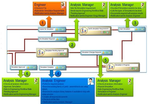software engineering workflow software engineering workflow best free home design