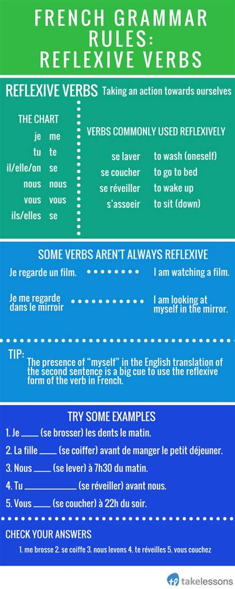 verb pattern of remember best 25 french verbs ideas on pinterest learn french