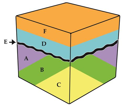 geologic block diagram oldest to youngest ap environmental science geological time scale free