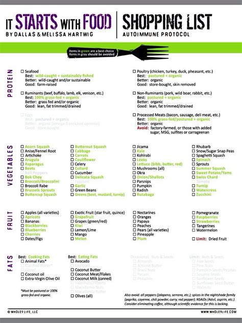 Sle Meal Plan Grocery Shopping List For The 21 Day Fix | aip shopping list lupus autoimmune disease and