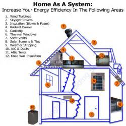 Energy Efficient Homes by Deep Energy Retrofit What It Is And How It Can Help