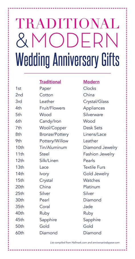 wedding anniversary ideas  pinterest