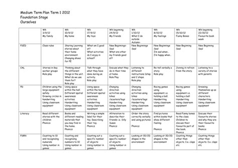 medium term plan template medium term plan eyfs 2012 ourselves by vjeffery83