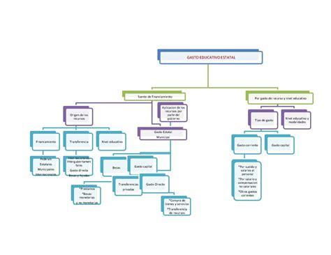 fuente ontoria a y otros 1992 mapas conceptuales madrid calam 233 o mapa conceptual gasto educativo estatal