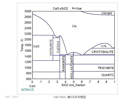 sio2 al2o3 phase diagram cao sio2 al2o3 phase diagram picture pictures