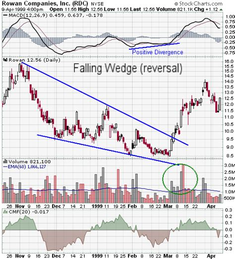 wedge pattern stock chart falling wedge reversal chartschool