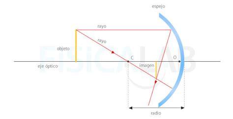 imagenes optica geometrica principios de 211 ptica geom 233 trica fisicalab didactalia