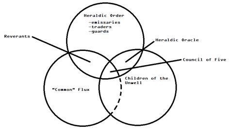flux diagram venn diagram of the flux ascendancy by commodorehorton on