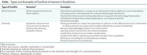 G I N Principles For Conflicts Of Interest In Guidelines Annals Of Internal Medicine Conflict Of Interest Statement Template