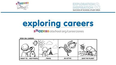 careers exploration lesson ks3 successatschool