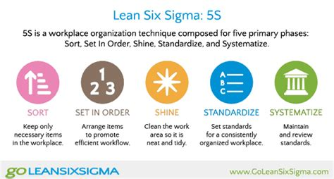 lean manufacturing lean resources 5s kaizen how to implement 5s carton flow and order picking
