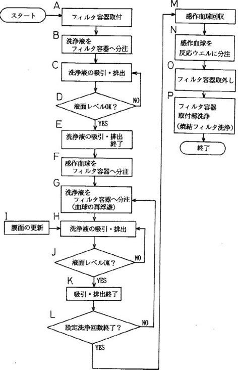第一頁 上一頁 1 2 3 血液検査における検体粒子の洗浄方法及び装置