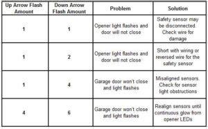 chamberlain garage door opener reset error codes garage