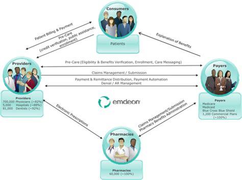 pharmacy benefit management workflow logo
