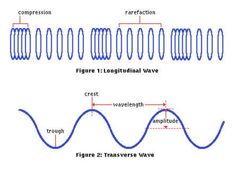 Fa E Motions Wow 30ml line 22f1fa19c3m1b7c8e13c9c6d3p34f wave particles warp speed formula 5g wow seti space