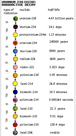 Which Granite Emits The Most Radon - uic radiation and