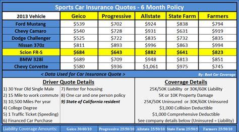 geico home insurance quote geico home insurance quote stunning geico insurance quote