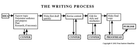 writing process flowchart writing process flowchart pictures to pin on