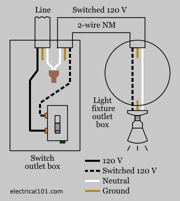 knob and switch wiring diagram get free image about