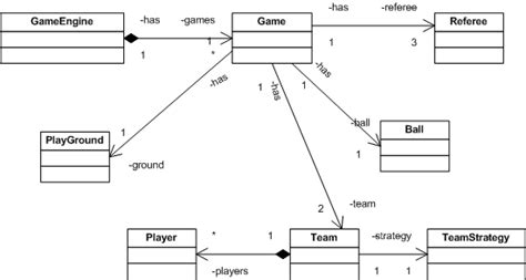 observer pattern in games design a football engine and learn how to apply design